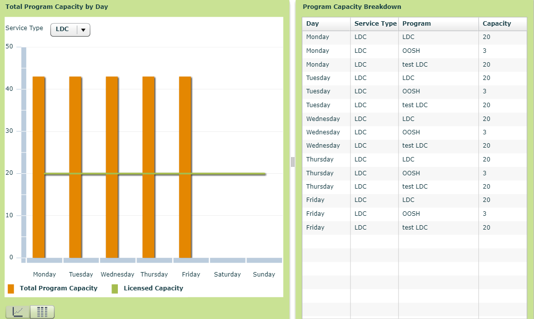 Dashboard views of capacity