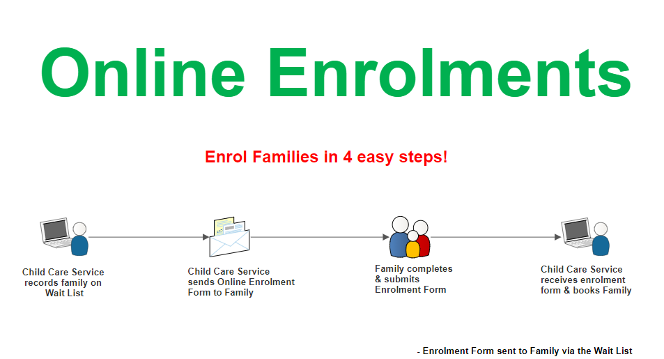 From Waitlist to Online Enrolments Child Care Central makes it easy.